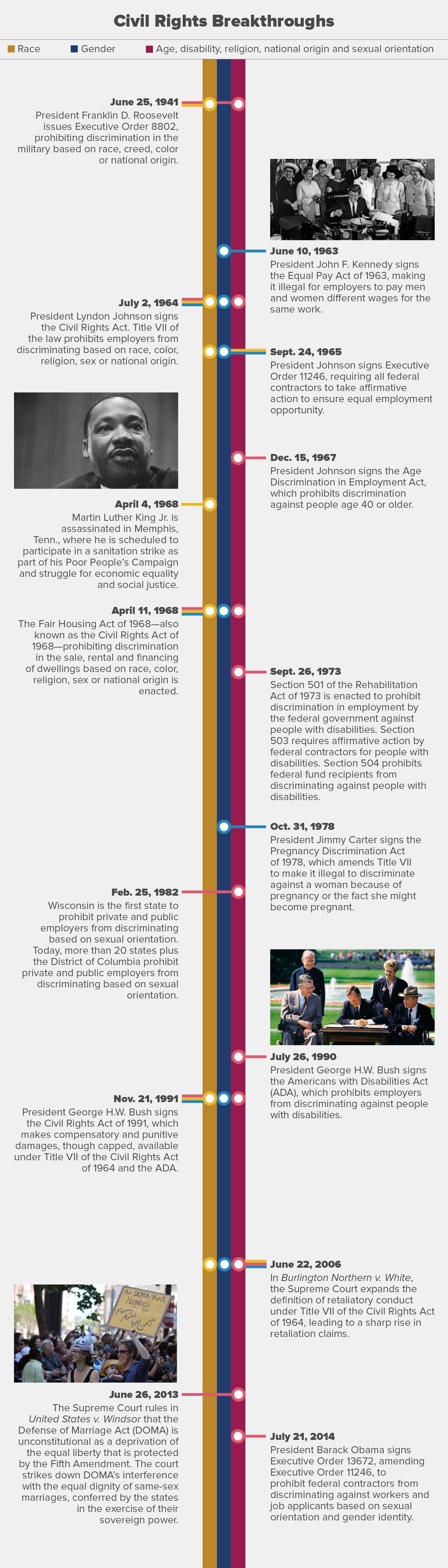 U S Civil Rights A Timeline