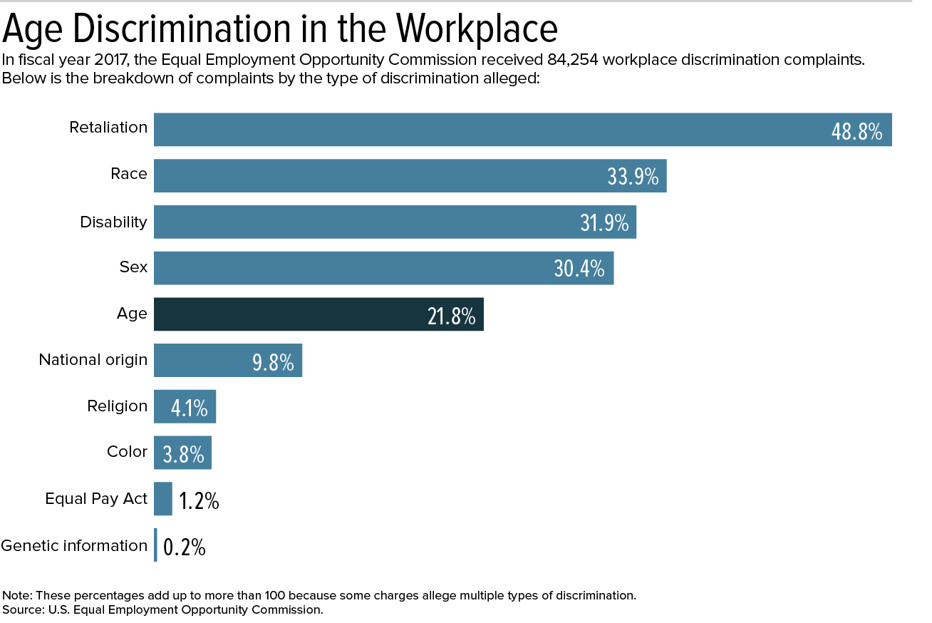 Discrimination Against Older Workers May Be Common but Hard to Prove