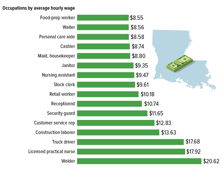 Snapshot: Louisiana's Low- to Low-Middle-Wage Jobs