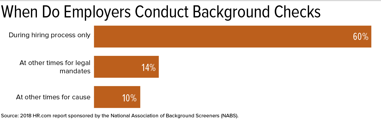 Employee background checks eeoc sexual harassment