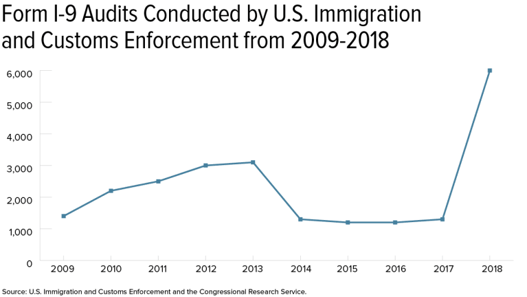 2019 Workplace Immigration Outlook More Of The Same