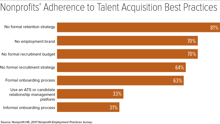 Nonprofits Should Emulate Corporate Recruiting to Compete