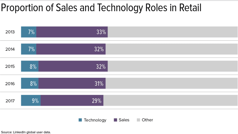 Technology Roles Are Fastest-Growing Jobs in Retail