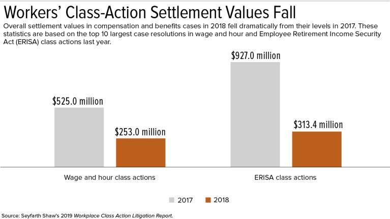 Workplace Class-Action Settlement Values Drop