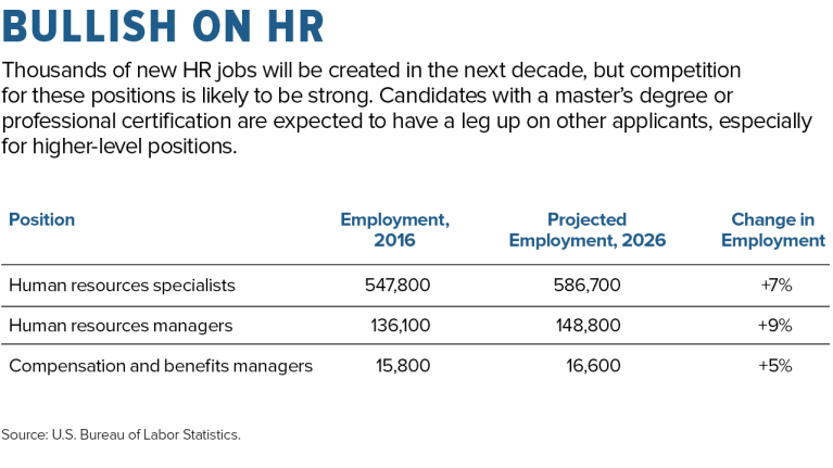 HR 2025: 7 Critical Strategies to Prepare for the Future of HR