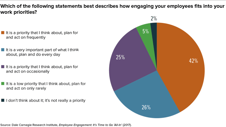 Developing and Sustaining Employee Engagement