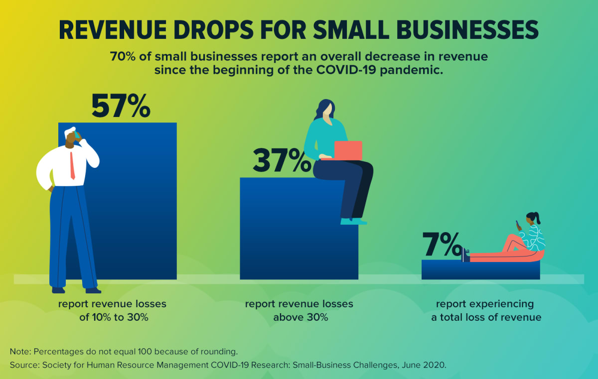 Revenue Drops for Small Business