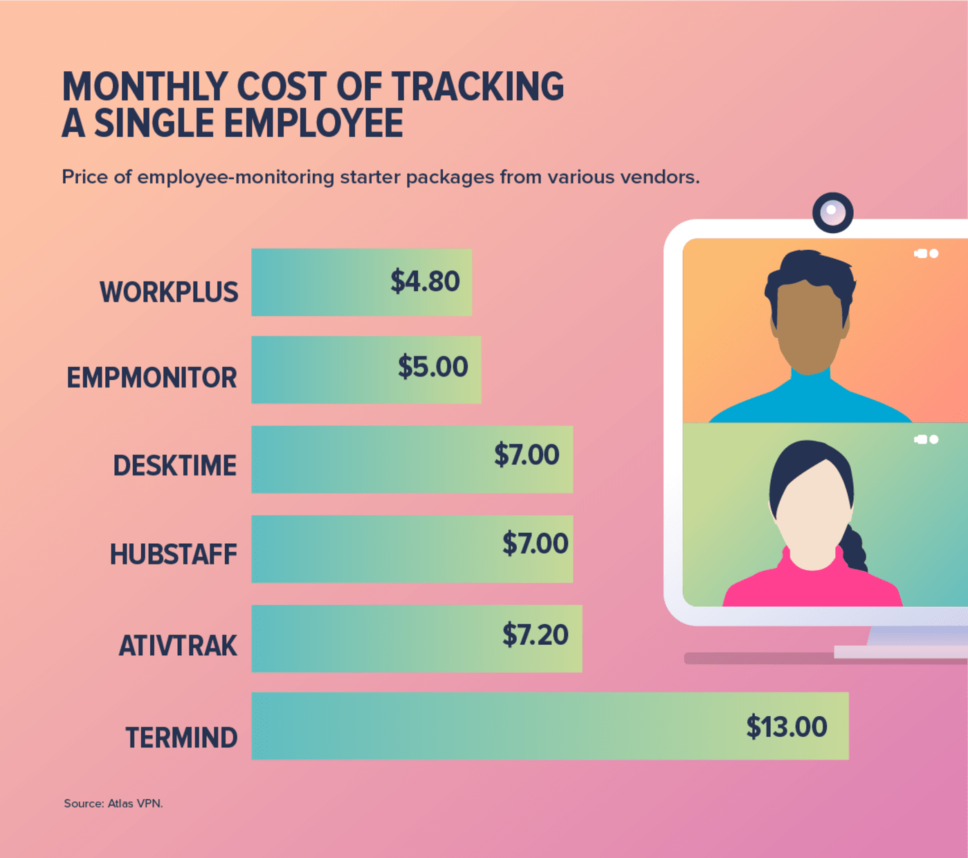 monthly cost infographic