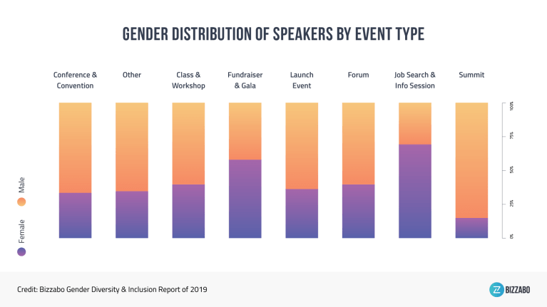 gender distribution of speakers by event type