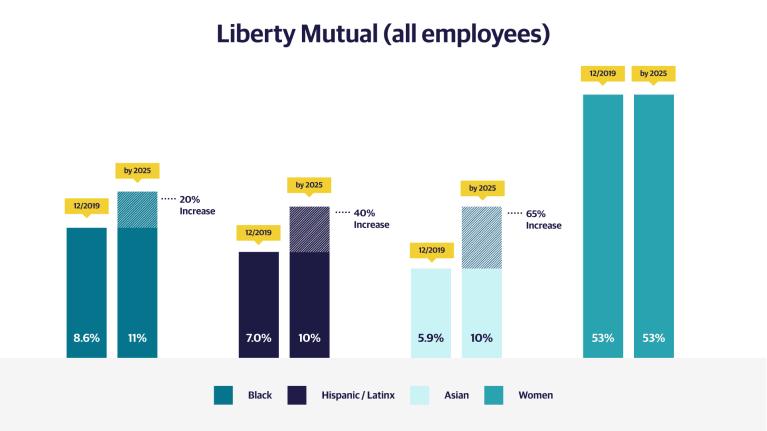 Liberty Mutual graphic 1