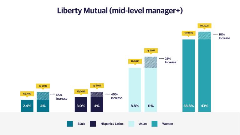 Liberty Mutual graphic 2
