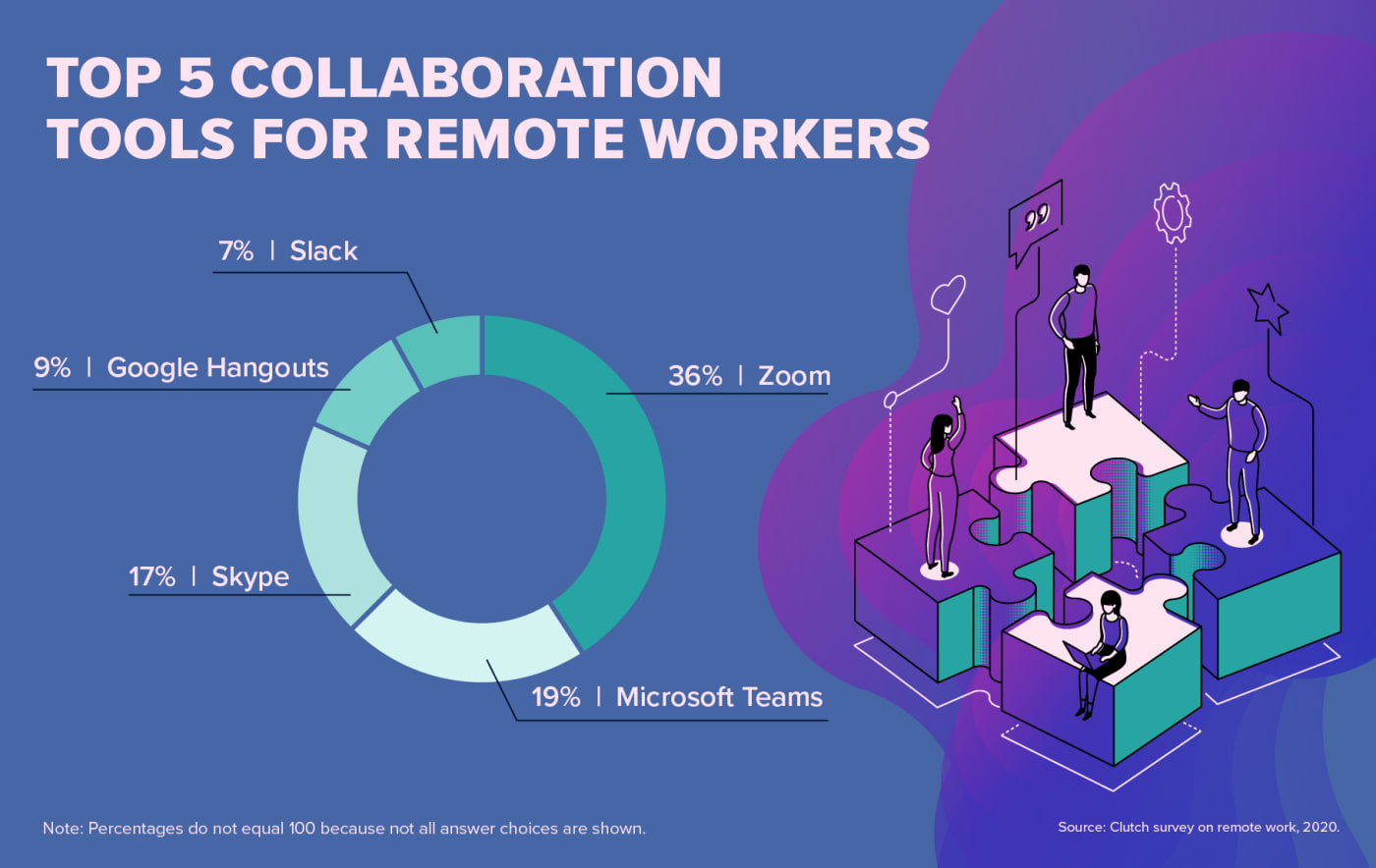 Top 5 Collaboration Tools for Remote Workers