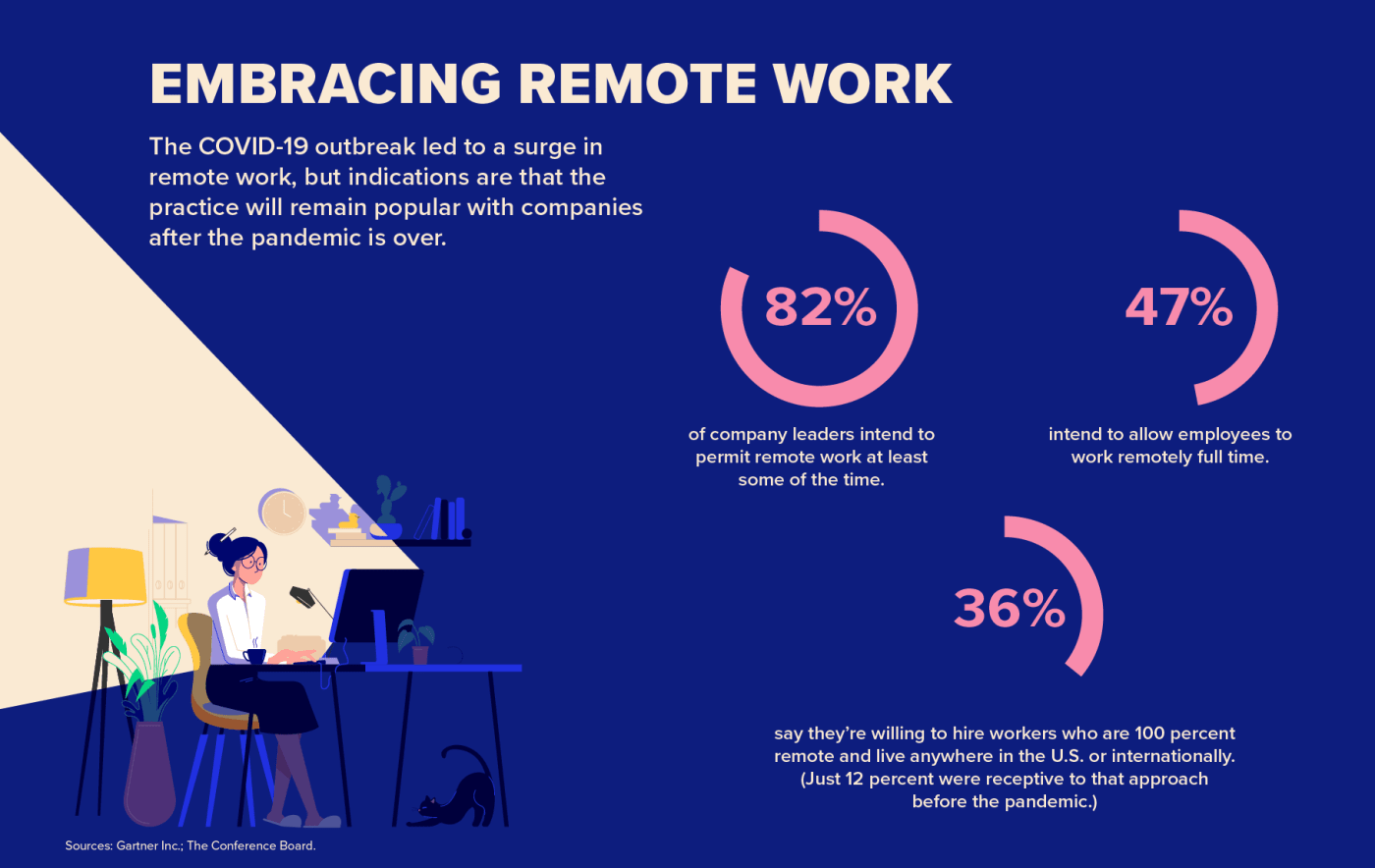 Embracing Remote Work