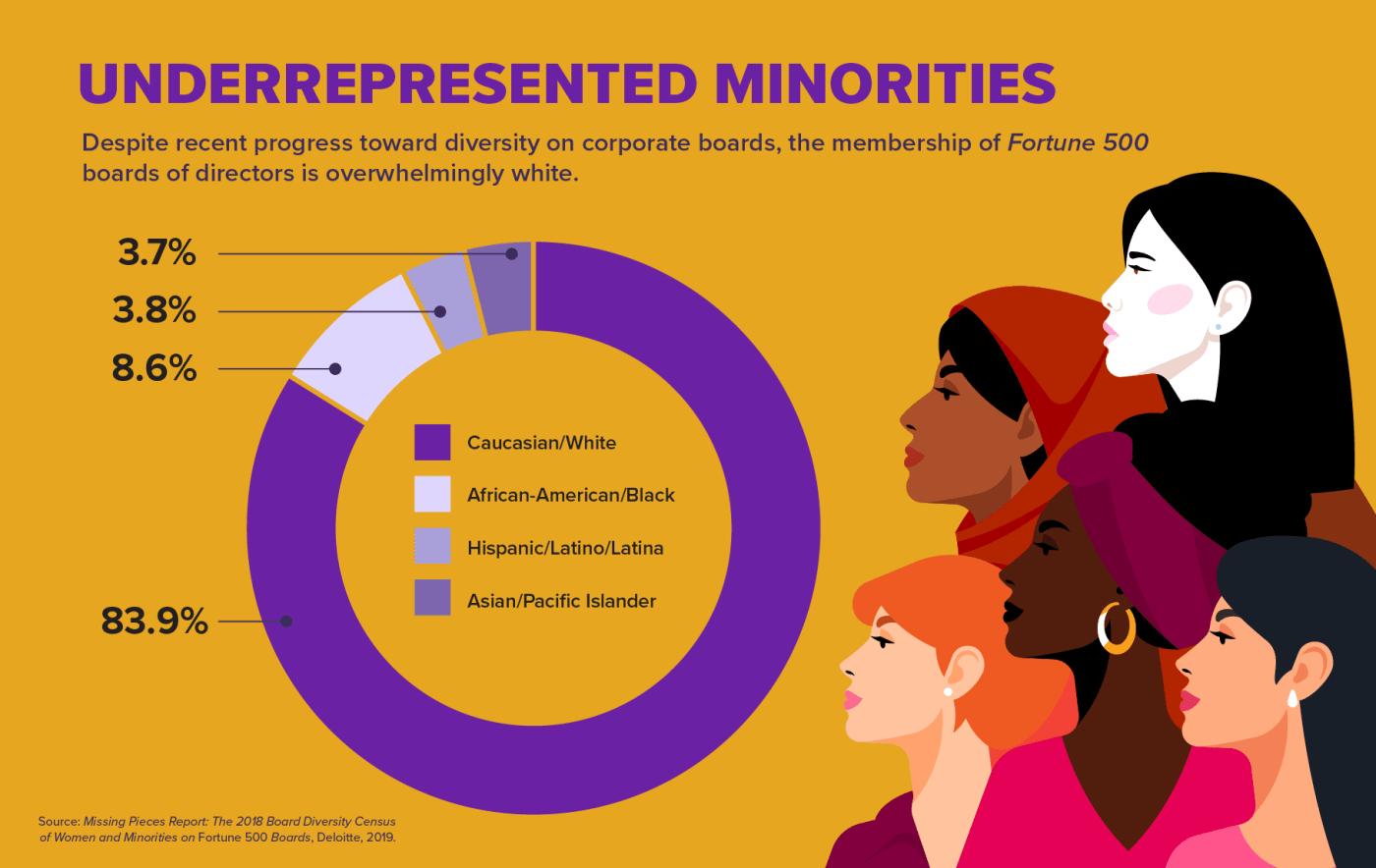 Underrepresented Minorites