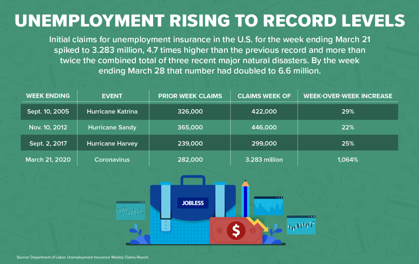 Unemployment Rising to Record Levels
