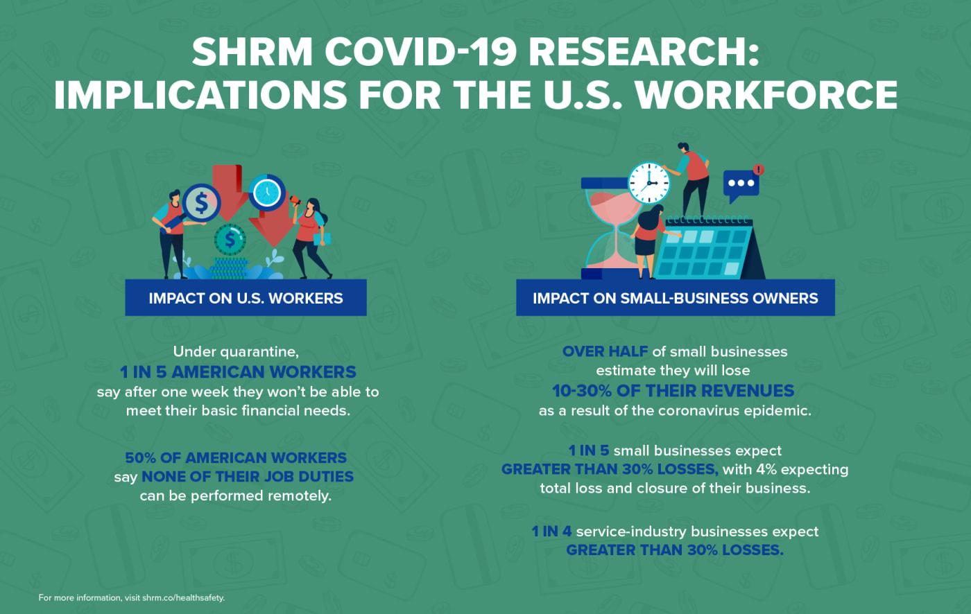 SHRM COVID-19 Research