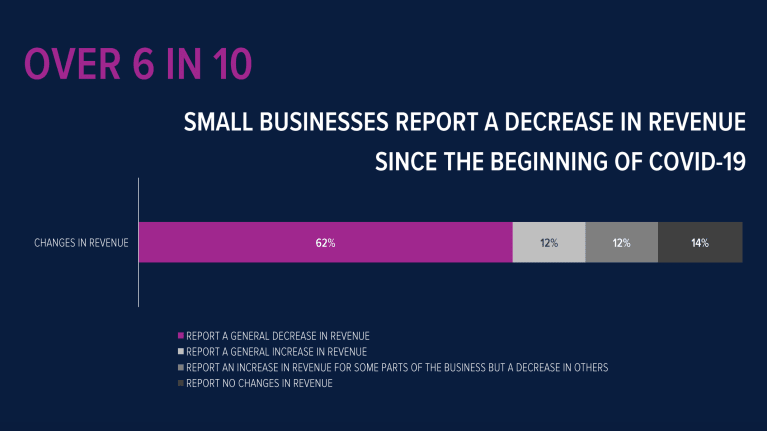 About 60 percent of business owners surveyed said they've lost revenue