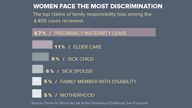 How to Recognize—and Avoid—Caregiver Discrimination