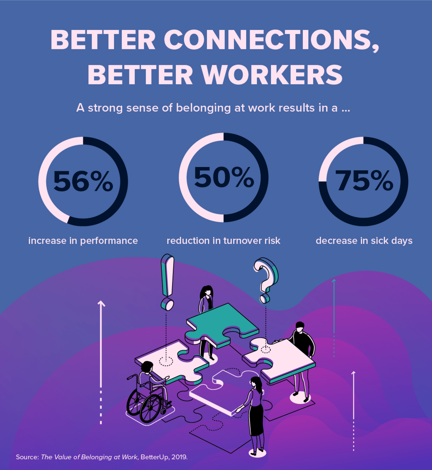 Better Connections, Better Workers