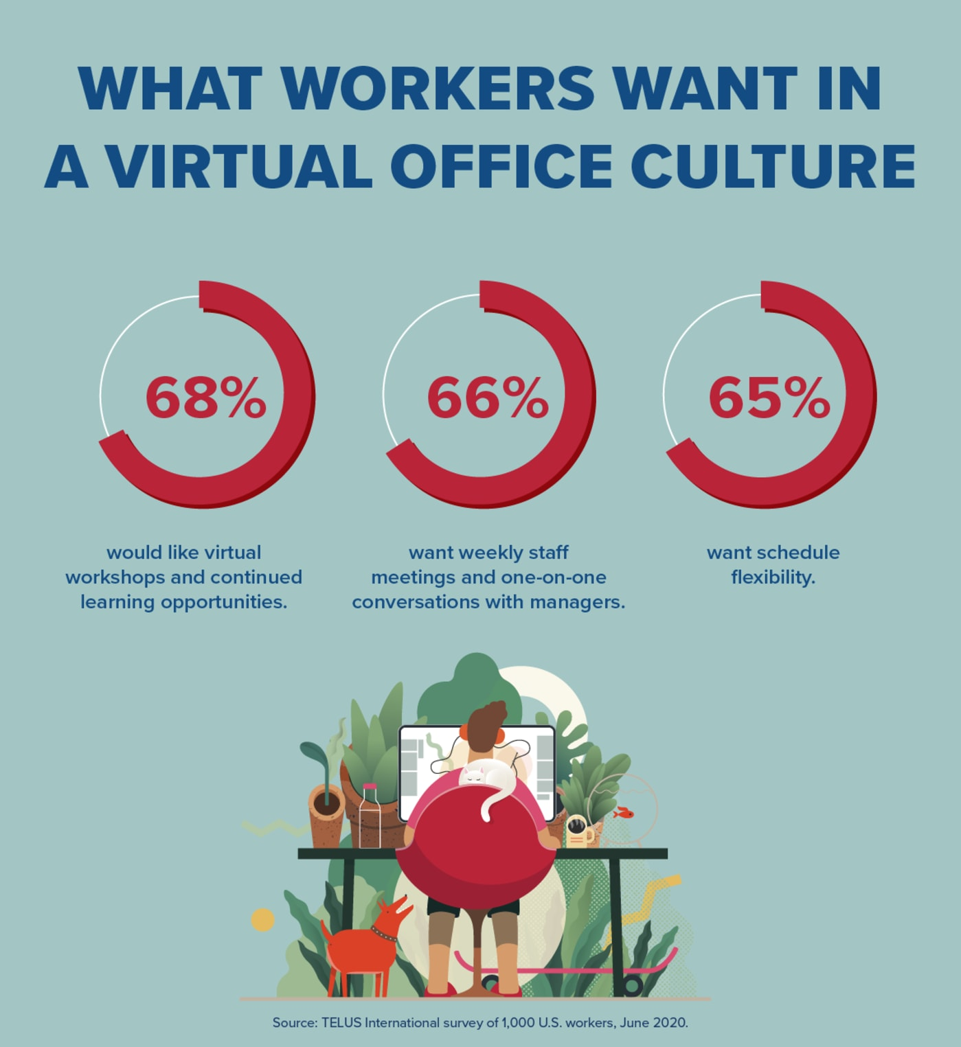 What Workers Want in a Virtual Office Culture