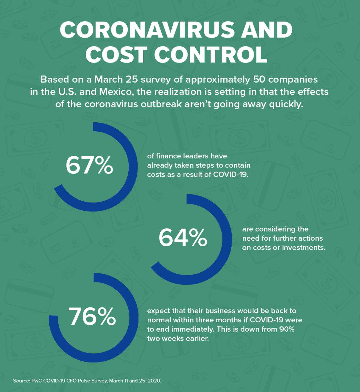 Coronavirus and Cost Control