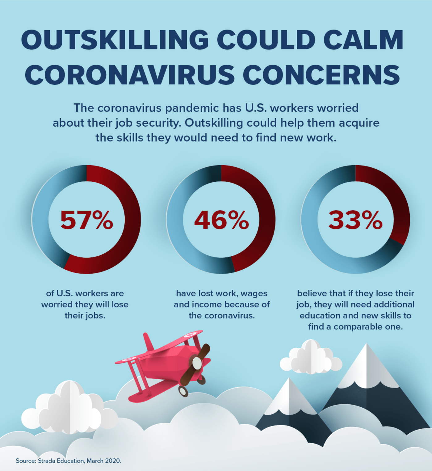 Outskilling Could Calm Coronavirus Concerns