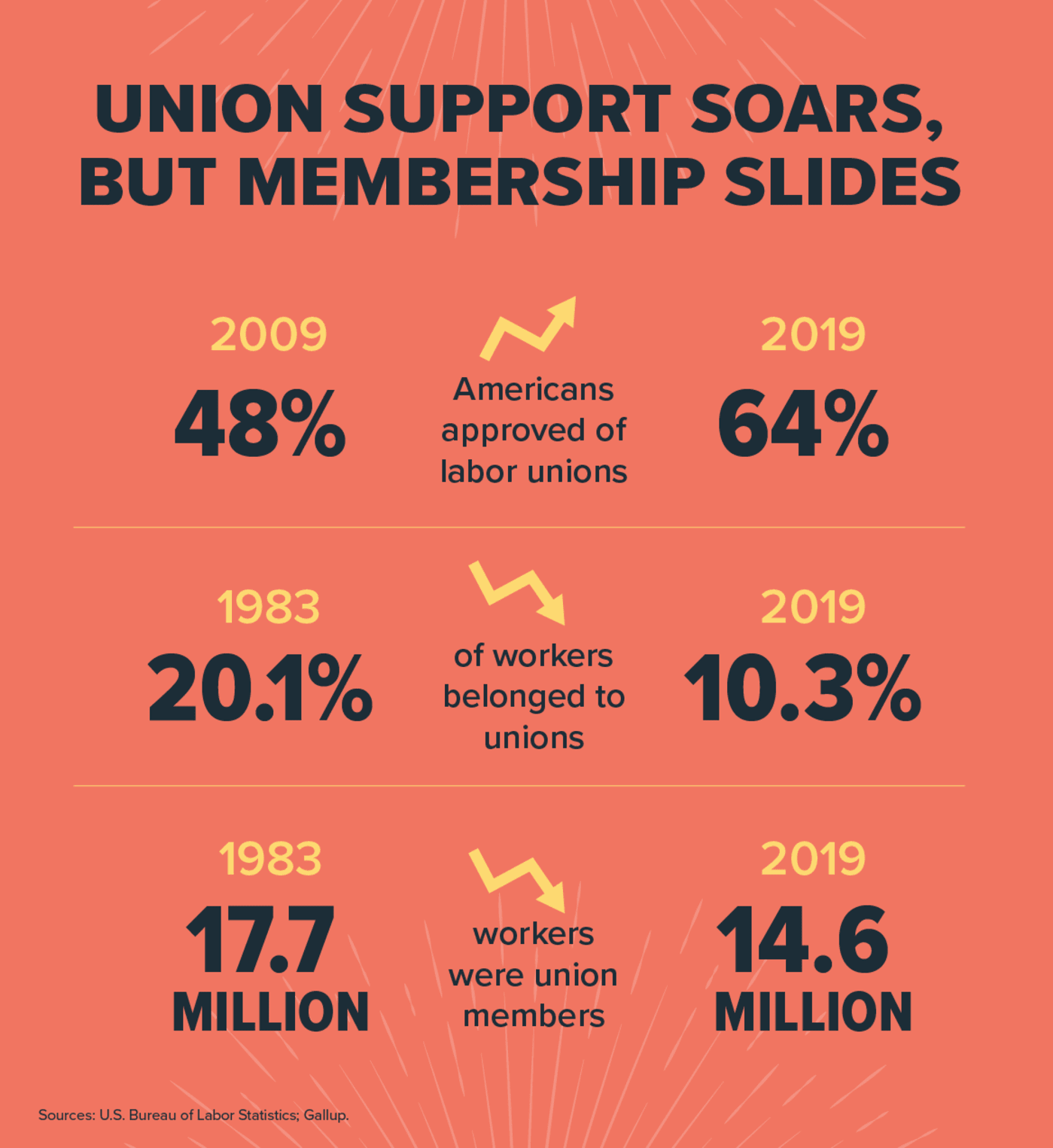 Union Support Soars, but Membership Slides