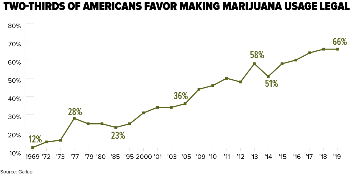 graph: two-thirds of Americans favor making marijuana usage legal