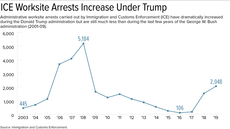 chart of ICE worksite arrests