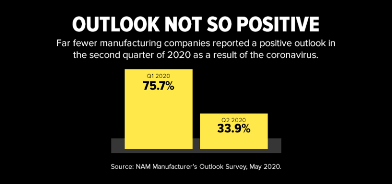 Far fewer manufacturing companies reported a positive outlook in the second quarter of 2020 as a result of the coronavirus.