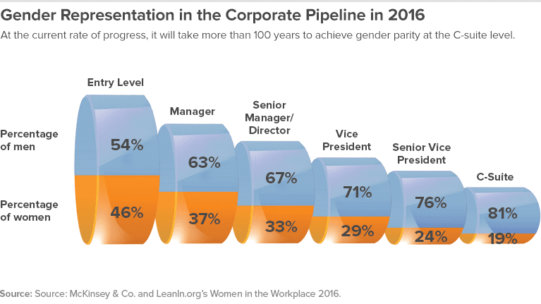 Gender Representation in the Corporate Pipleline.