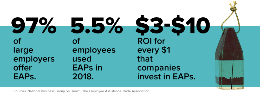 97% of large employers offer EAPs. 5.5% of employees used EAPs in 2018. $3-$10 ROI for every $1 that companies invest in EAPs.