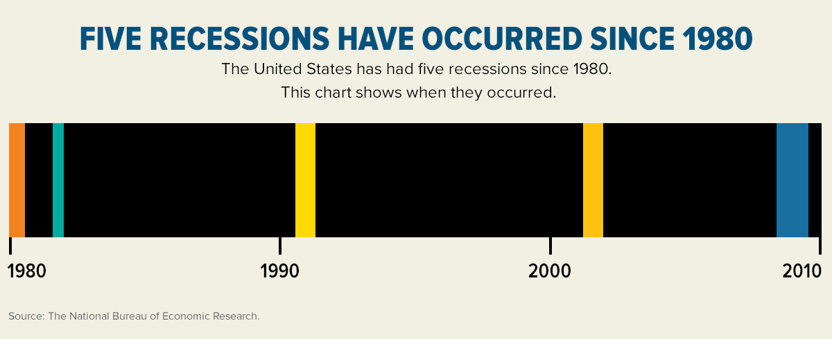 Five Recessions Have Occurred Since 1980