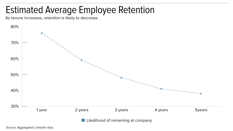 retention chart