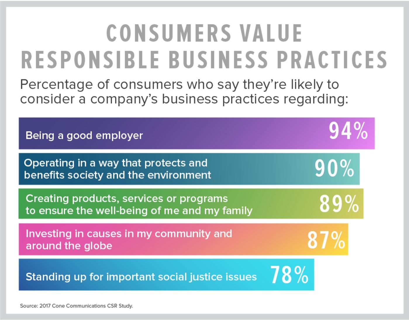 Consumers value