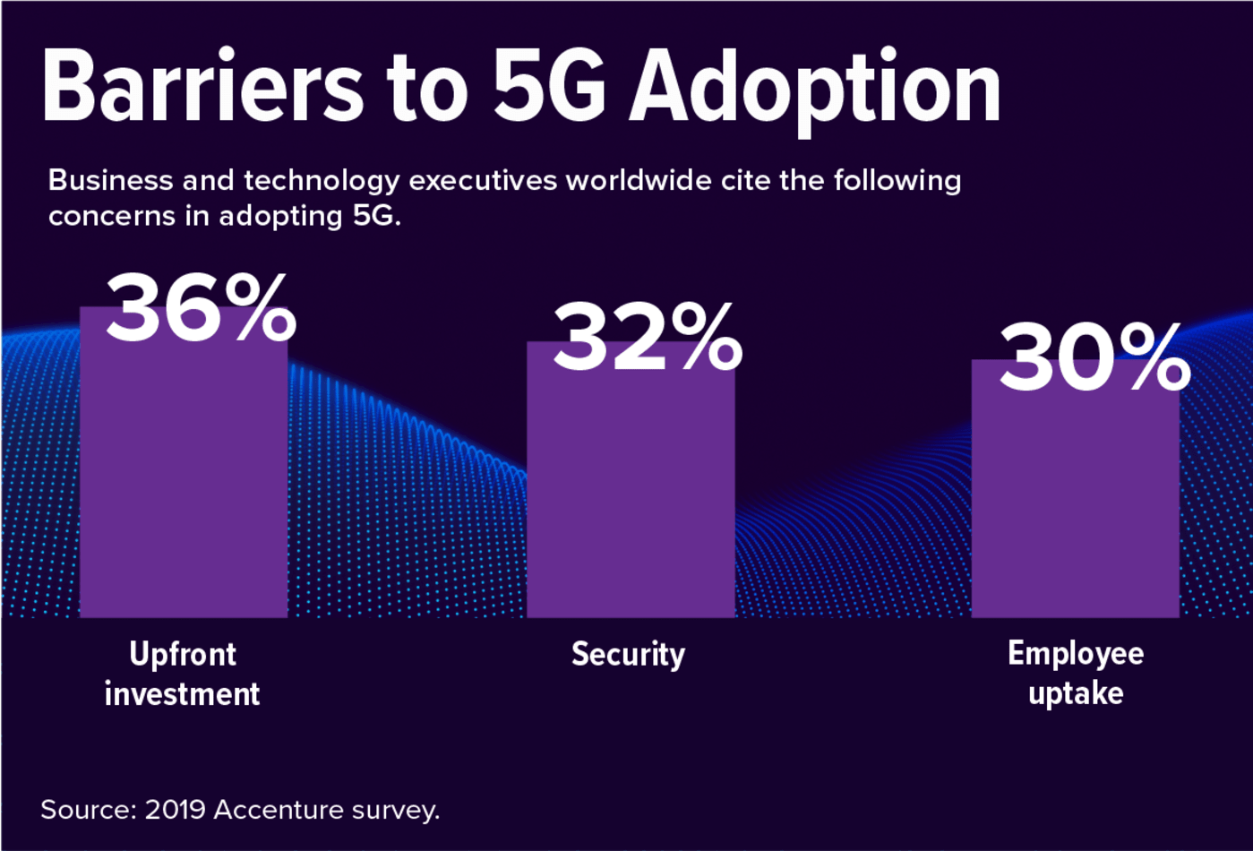 barriers to 5G adoption
