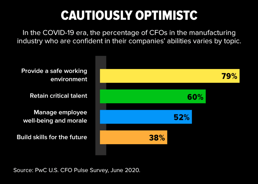 In the COVID-19 era, the percentage of CFOs in the manufacturing industry who are confident in their companies' abilities varies