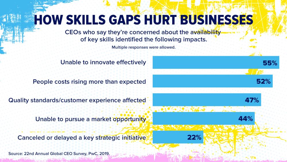 HOW SKILLS GAPS HURT BUSINESSES