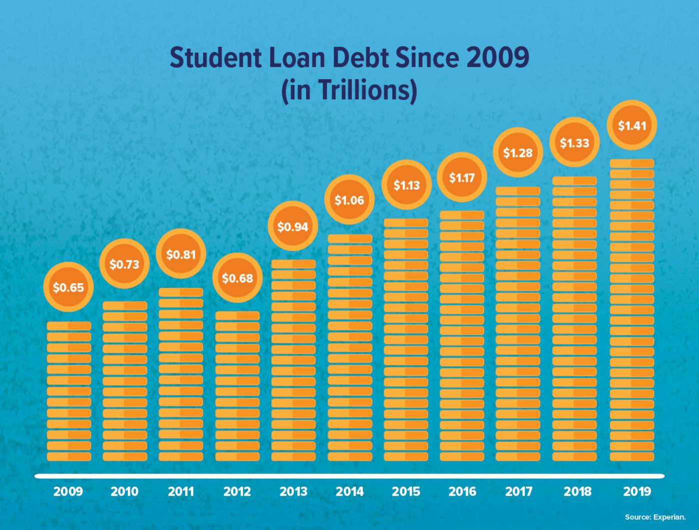 student loan debt since 2009 graphic
