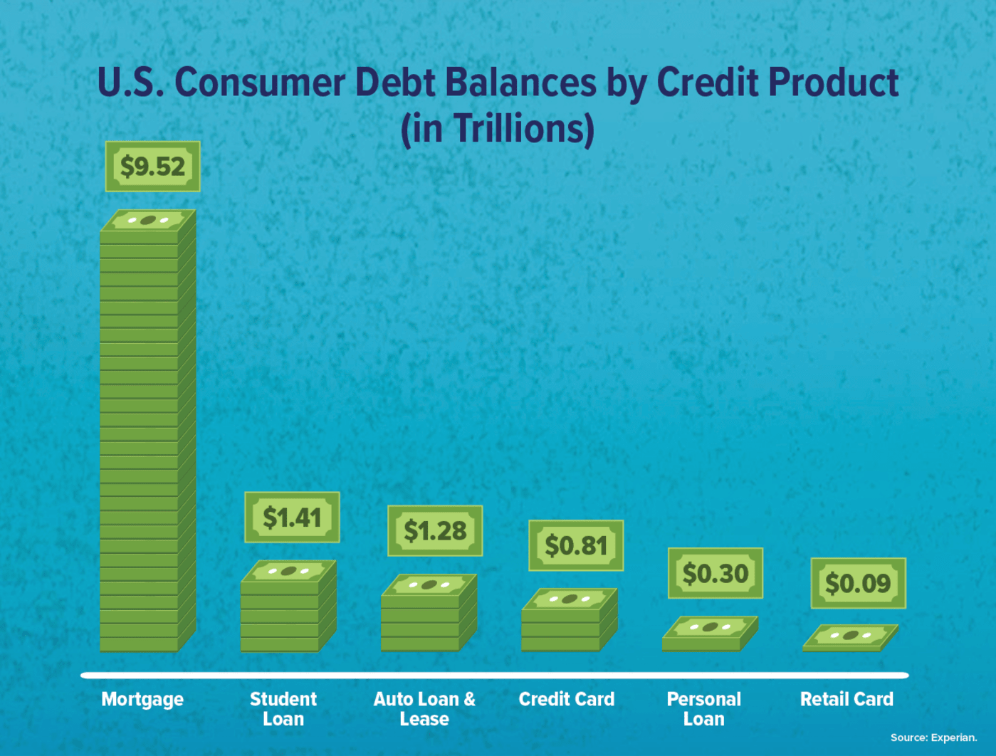 U.S. consumer debt balances by credit product graphic