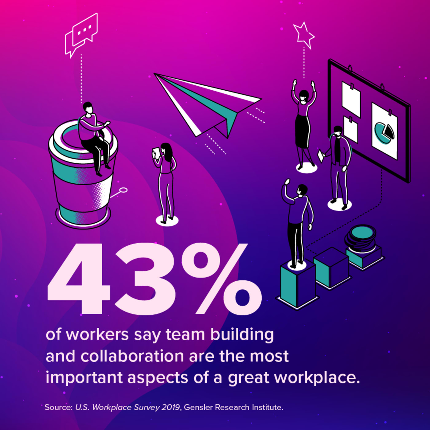 43% of workers say team building and collabration is most important