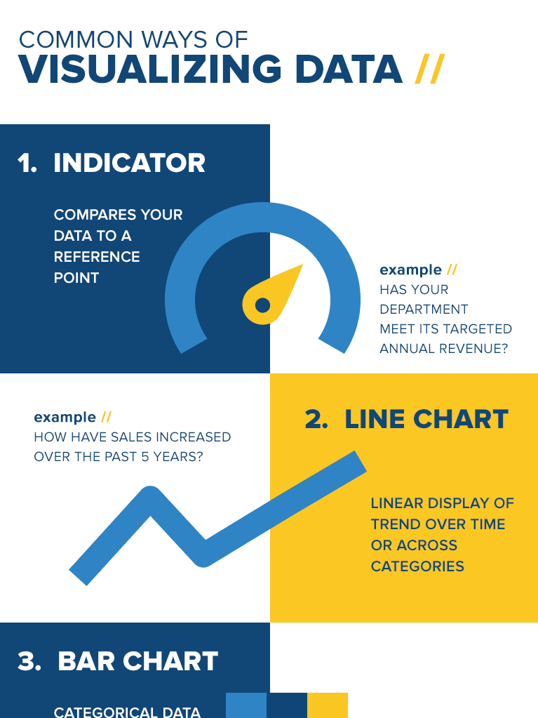 Infographic: Common Ways of Visualizing Data