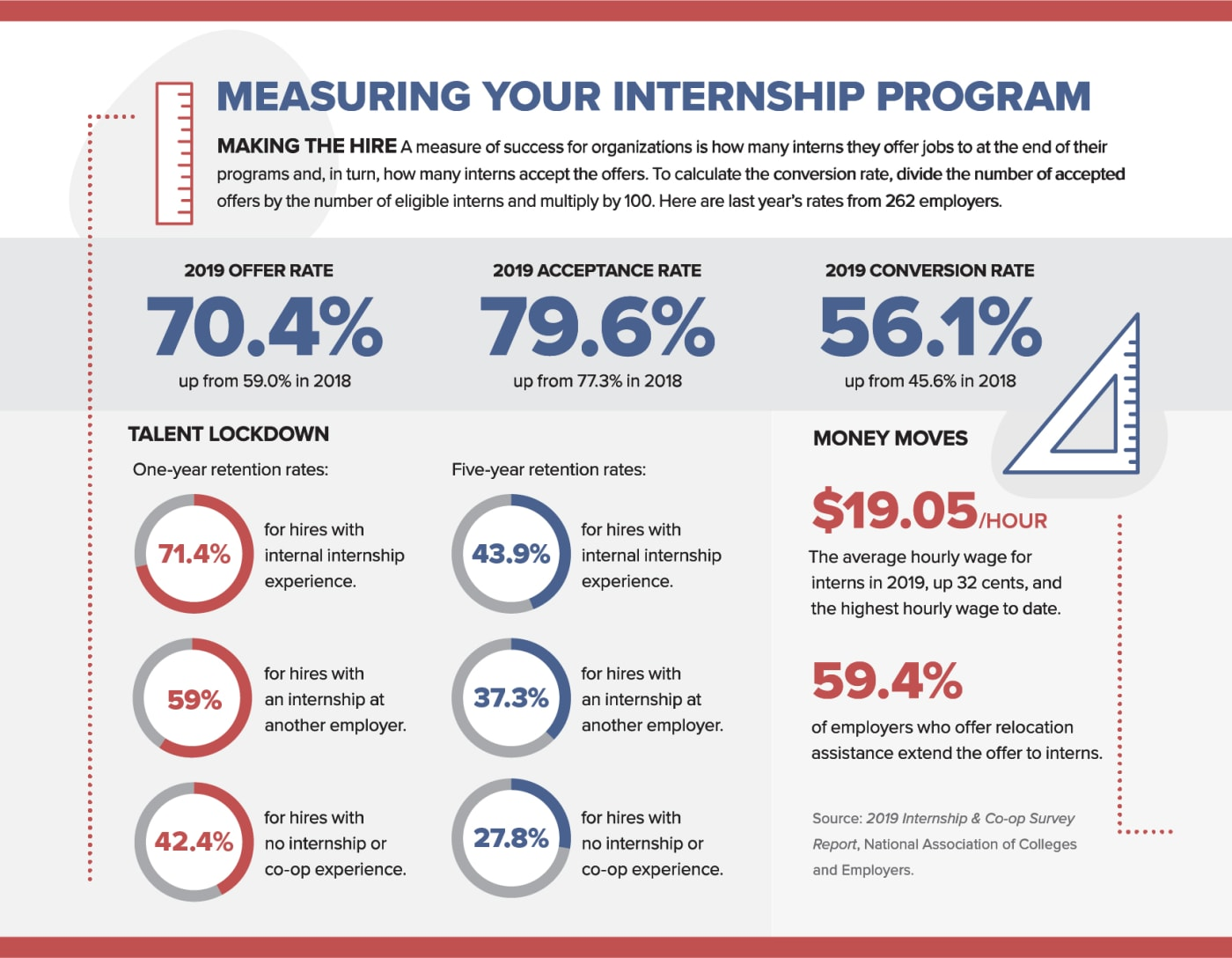 Measuring Your Internship Program