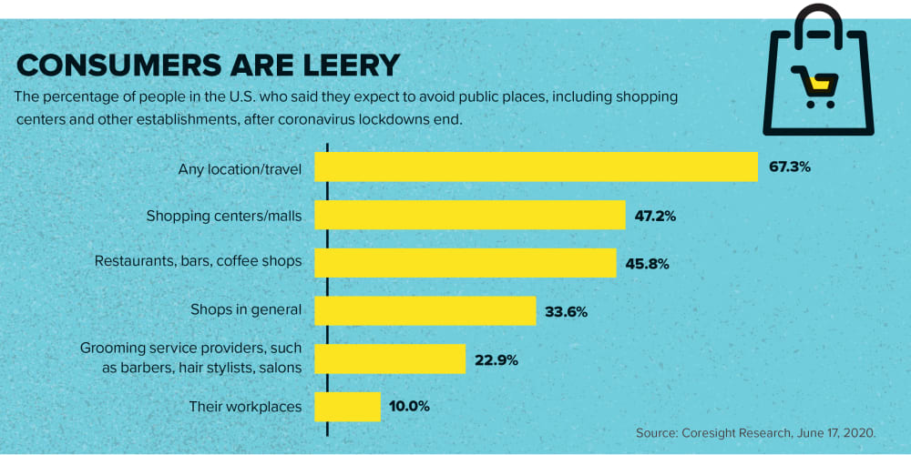 Consumers Are Leery