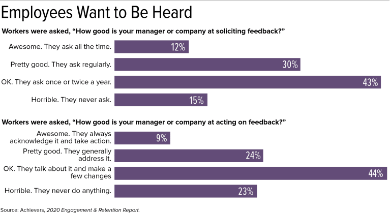 Graphic: Employees Want to Be Heard