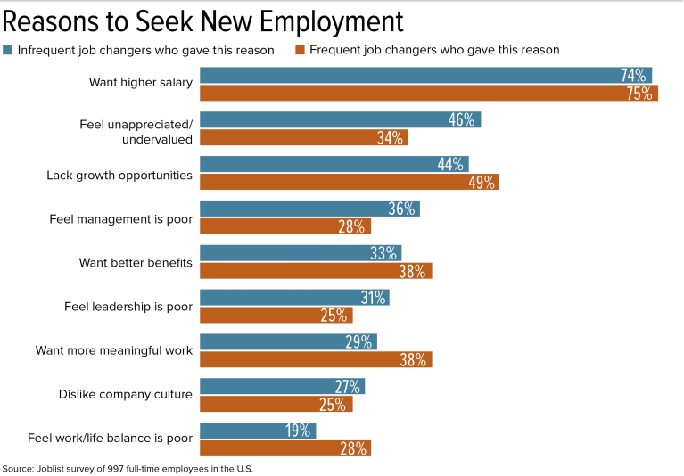 Graphic: Reasons to Seek New Employment