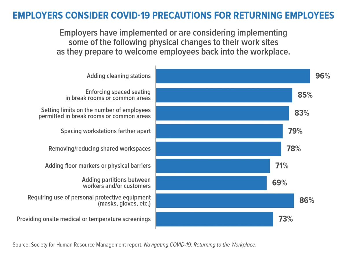 chart showing precautions employers are taking for workers