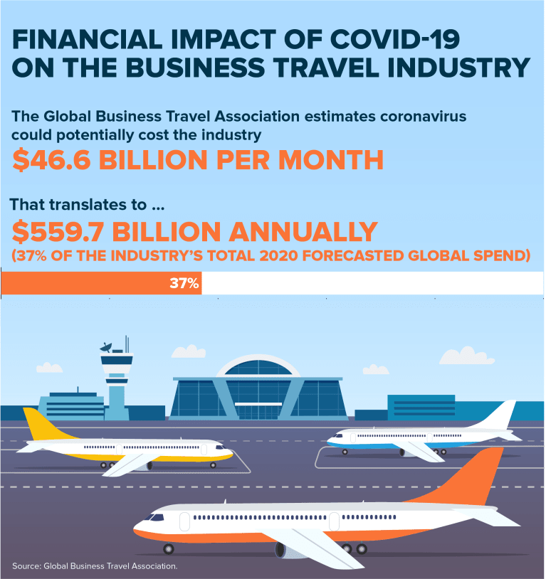 graphic: financial impact of COVID-19 on the business travel industry