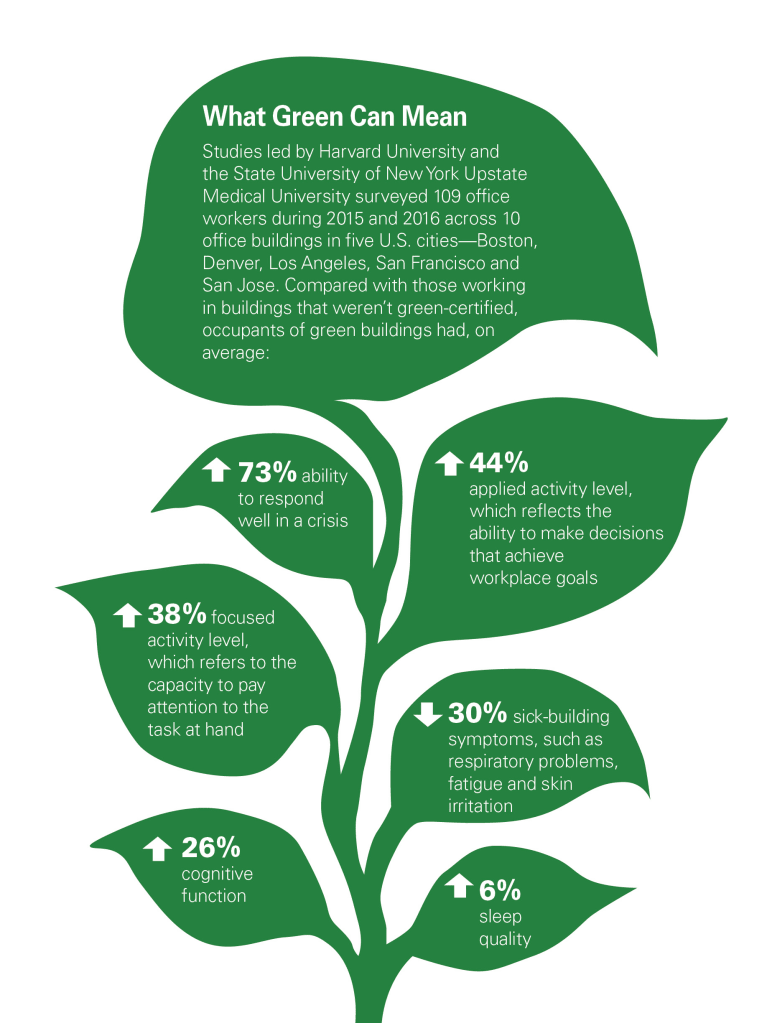 Why Green Building Matters For Hr