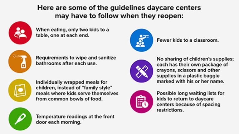 guidelines for daycare reopenings
